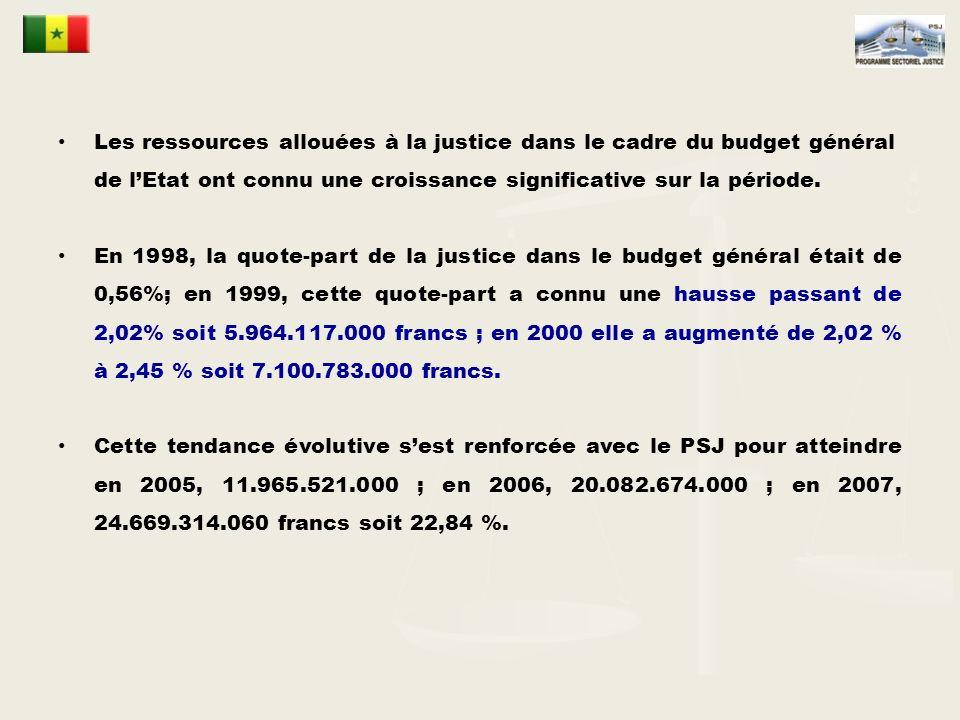 Les ressources allouées à la justice dans le cadre du budget général de l'Etat ont connu une croissance significative sur la période.