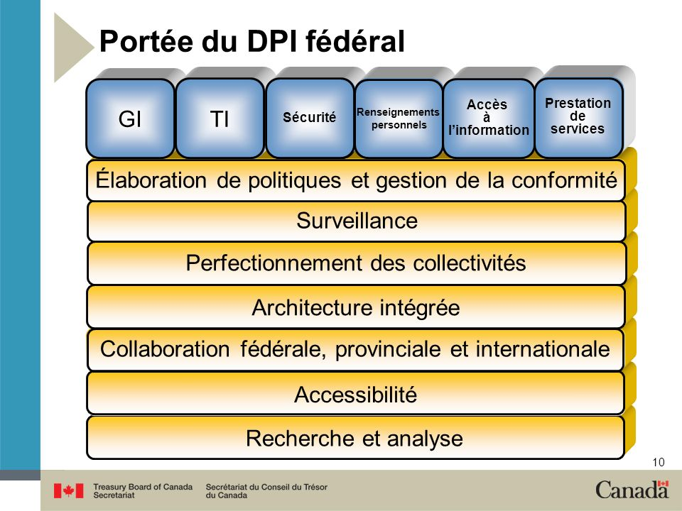 Portée du DPI fédéral GI TI