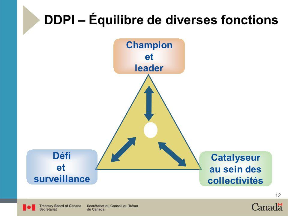 DDPI – Équilibre de diverses fonctions