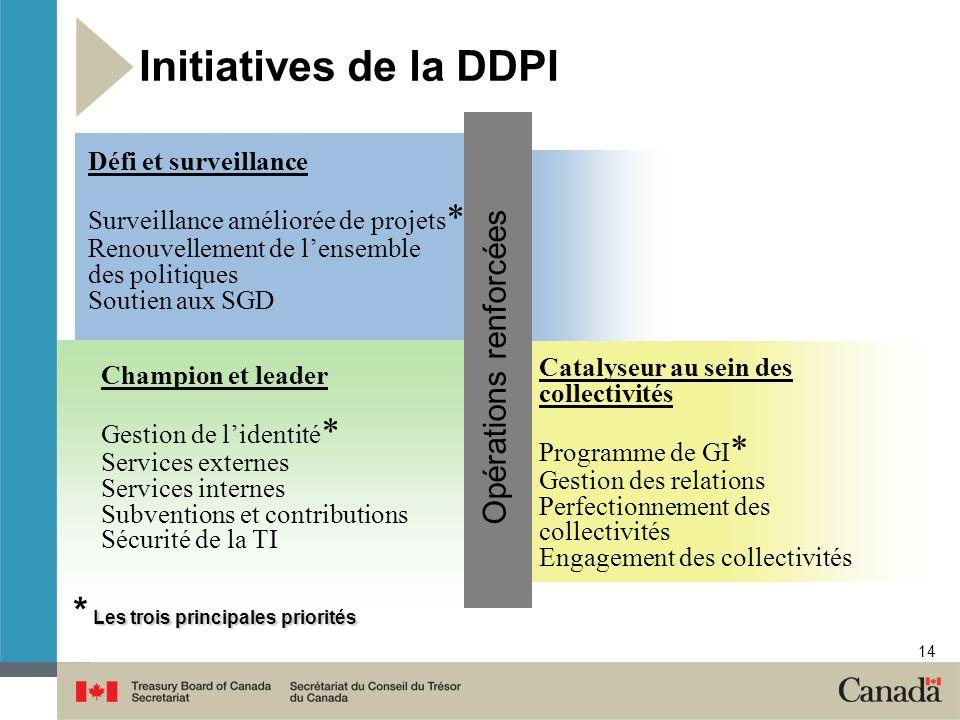 Initiatives de la DDPI * Les trois principales priorités