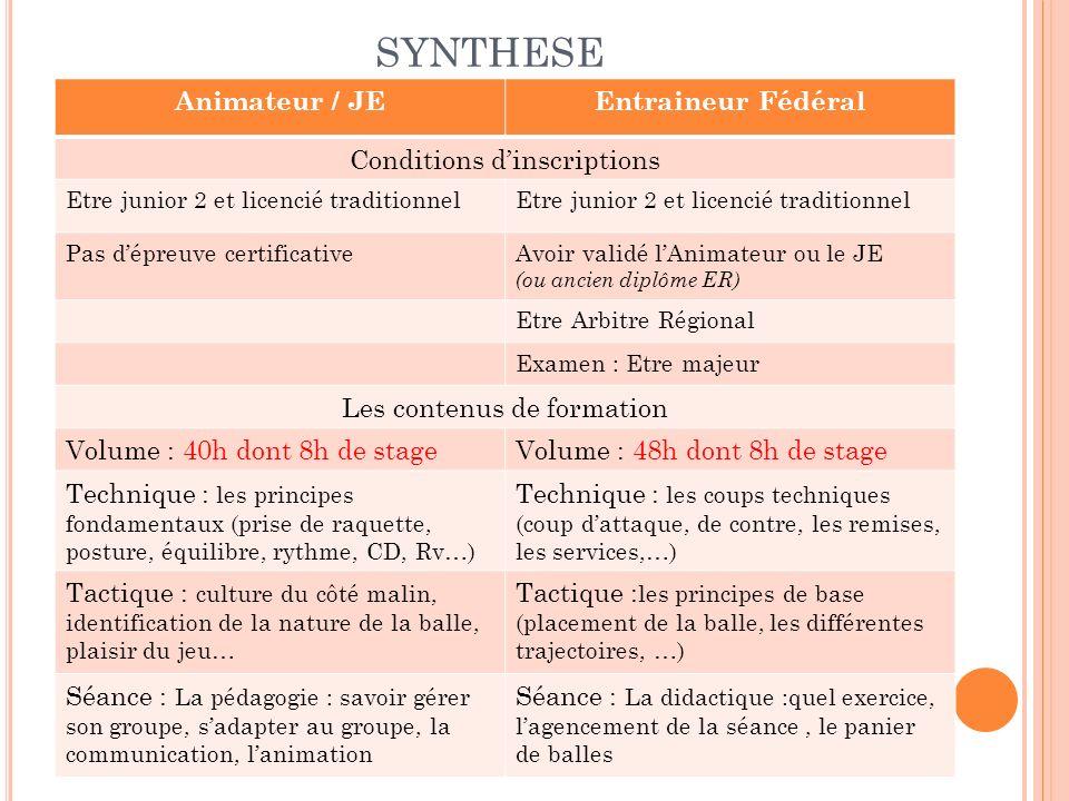 SYNTHESE Animateur / JE Entraineur Fédéral Conditions d'inscriptions