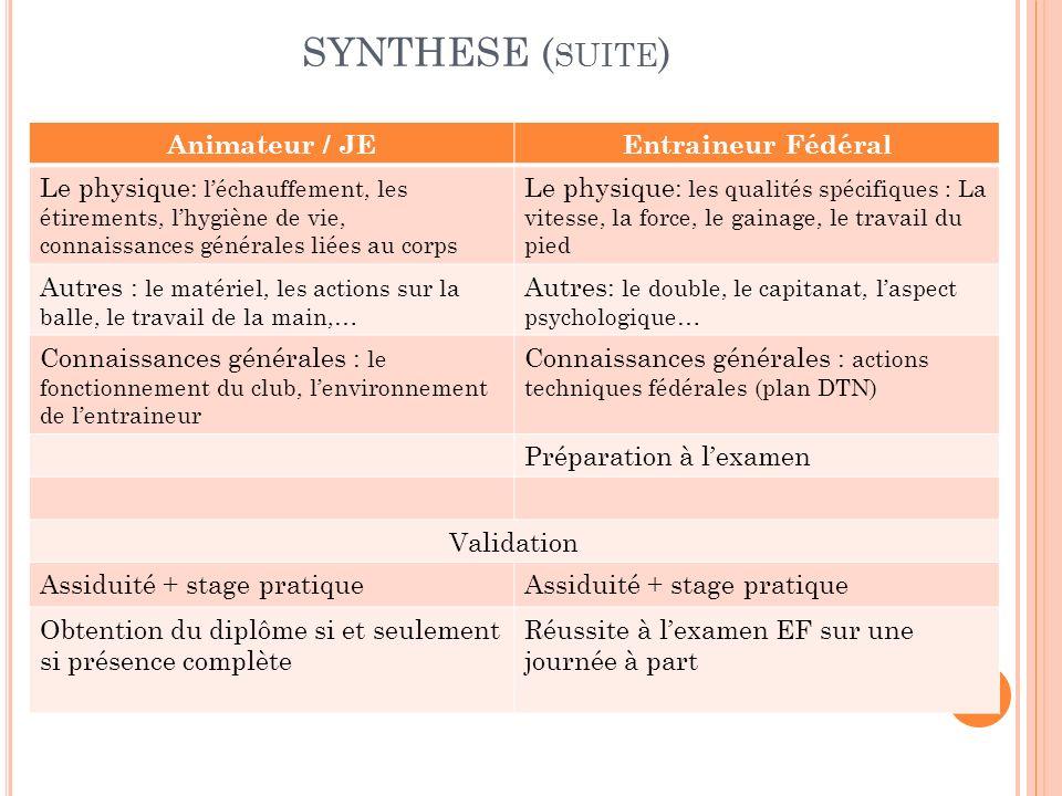 SYNTHESE (suite) Animateur / JE Entraineur Fédéral