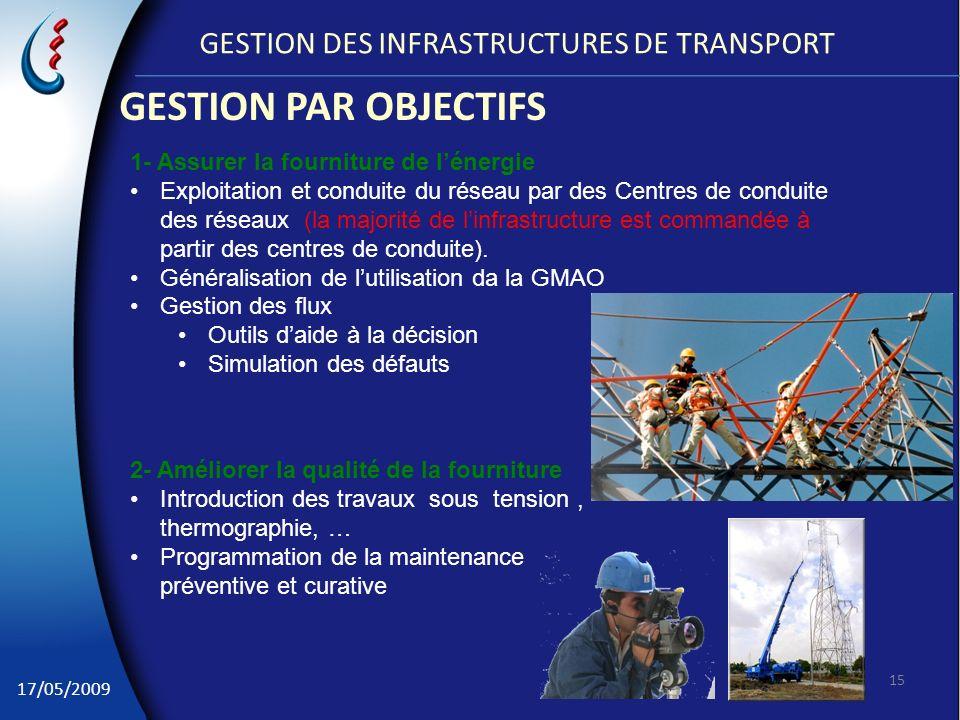 GESTION DES INFRASTRUCTURES DE TRANSPORT