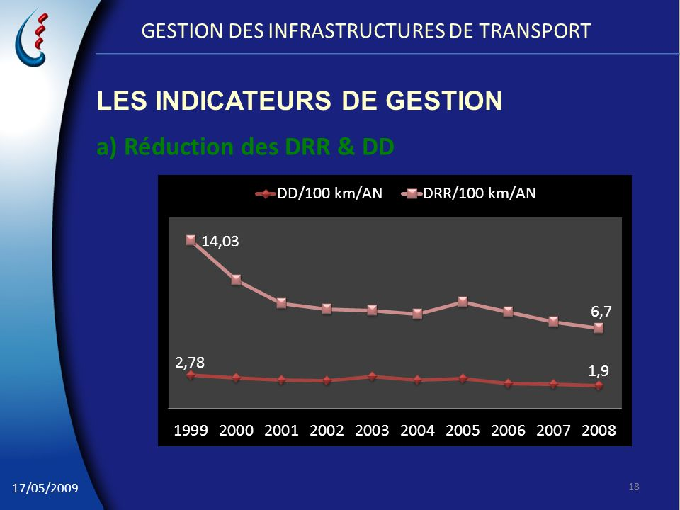 GESTION DES INFRASTRUCTURES DE TRANSPORT