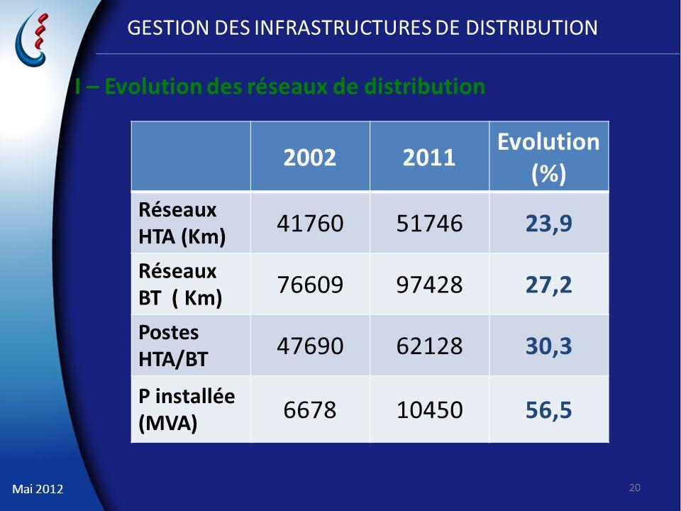 GESTION DES INFRASTRUCTURES DE DISTRIBUTION