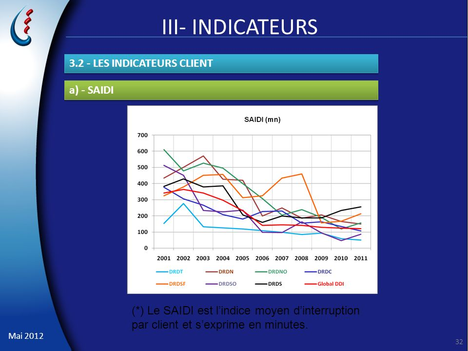 III- INDICATEURS 3.2 - LES INDICATEURS CLIENT a) - SAIDI