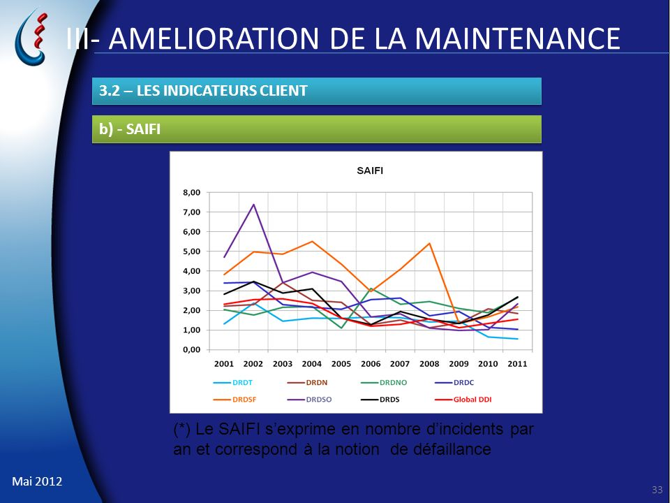 III- AMELIORATION DE LA MAINTENANCE