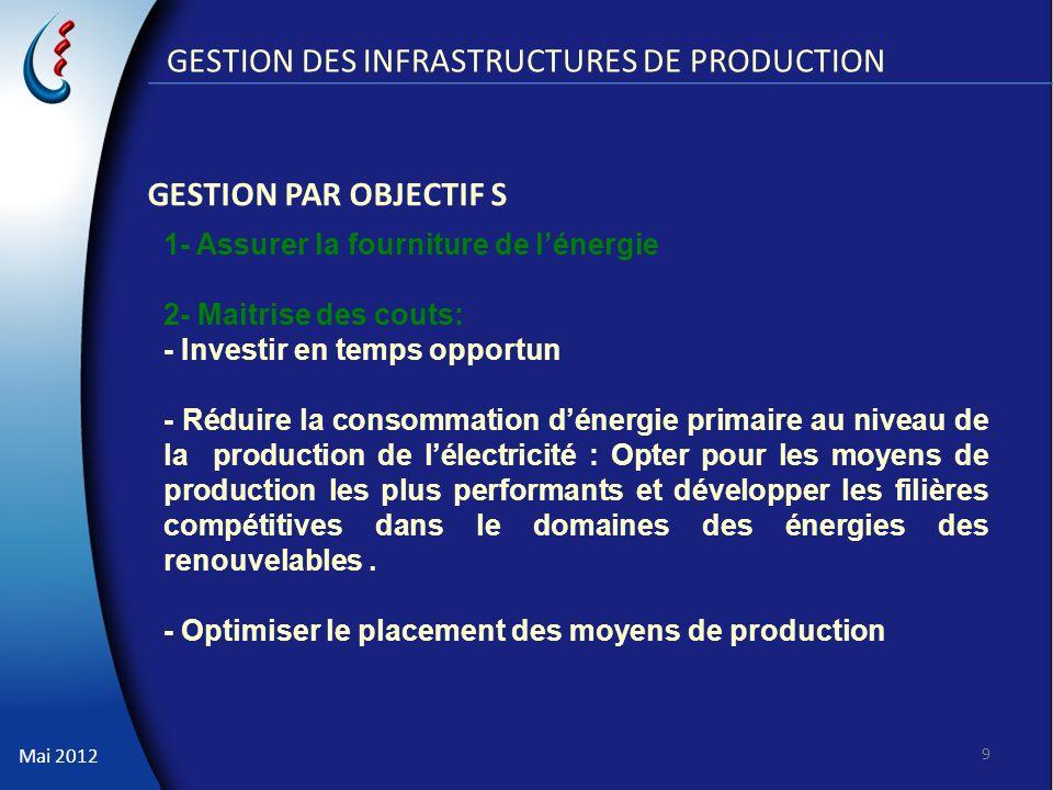 GESTION DES INFRASTRUCTURES DE PRODUCTION