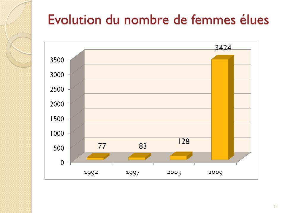Evolution du nombre de femmes élues