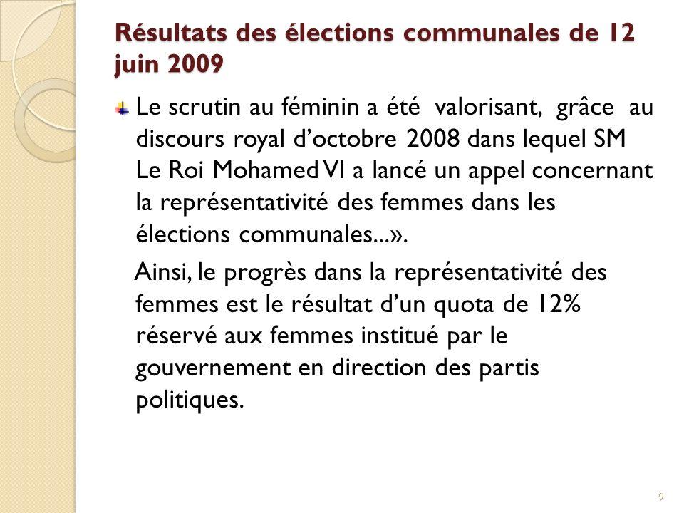 Résultats des élections communales de 12 juin 2009