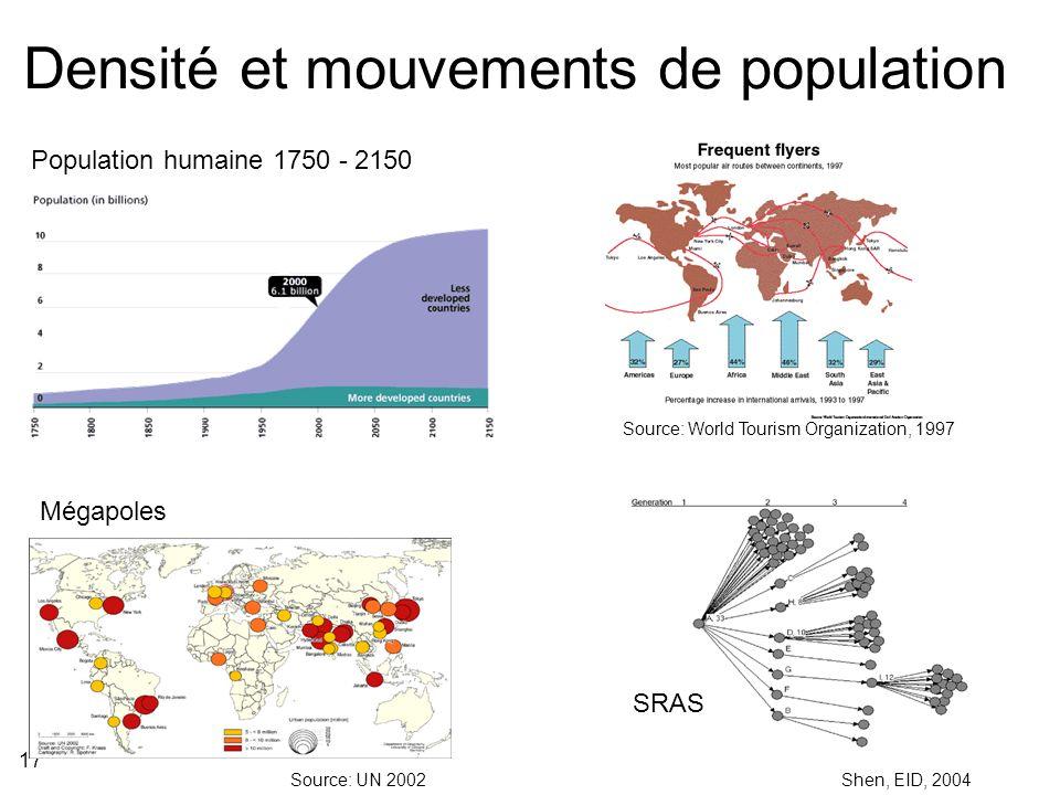 Densité et mouvements de population