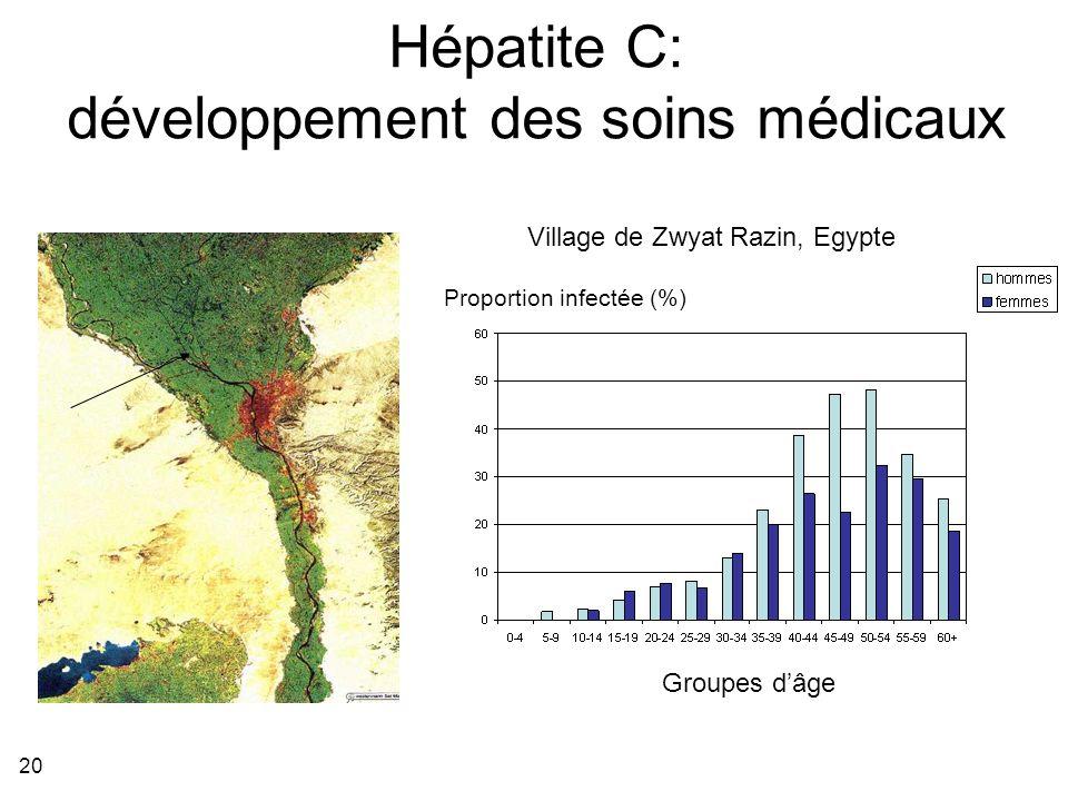 Hépatite C: développement des soins médicaux