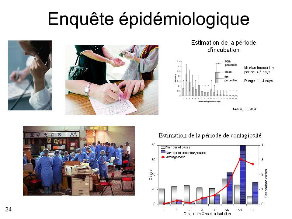 Enquête épidémiologique