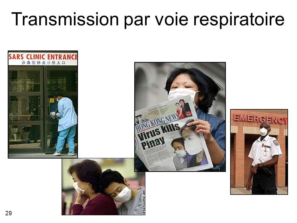 Transmission par voie respiratoire