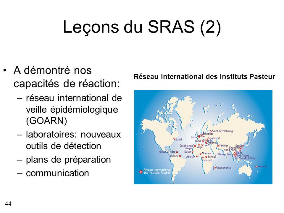 Leçons du SRAS (2) A démontré nos capacités de réaction: