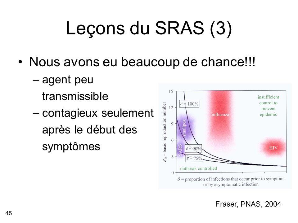Leçons du SRAS (3) Nous avons eu beaucoup de chance!!! agent peu