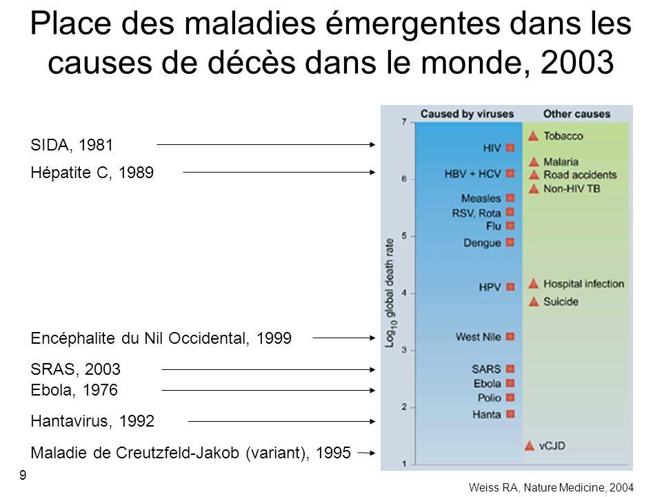 Place des maladies émergentes dans les causes de décès dans le monde, 2003