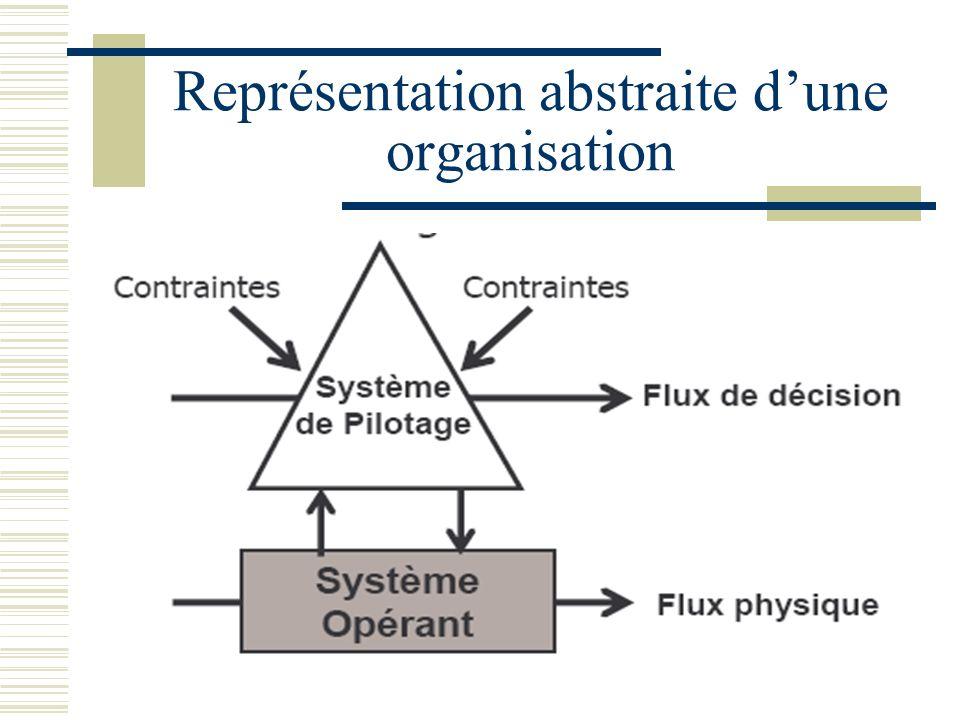 Représentation abstraite d'une organisation