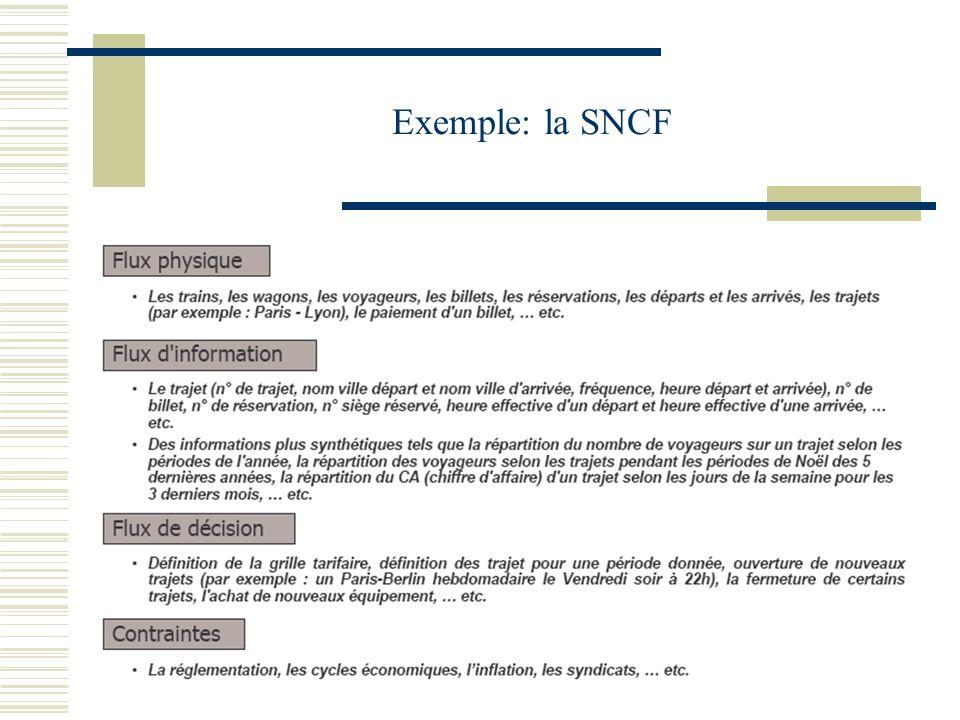 Exemple: la SNCF