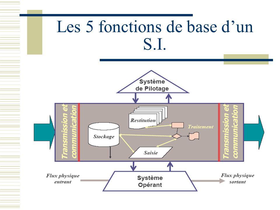 Les 5 fonctions de base d'un S.I.