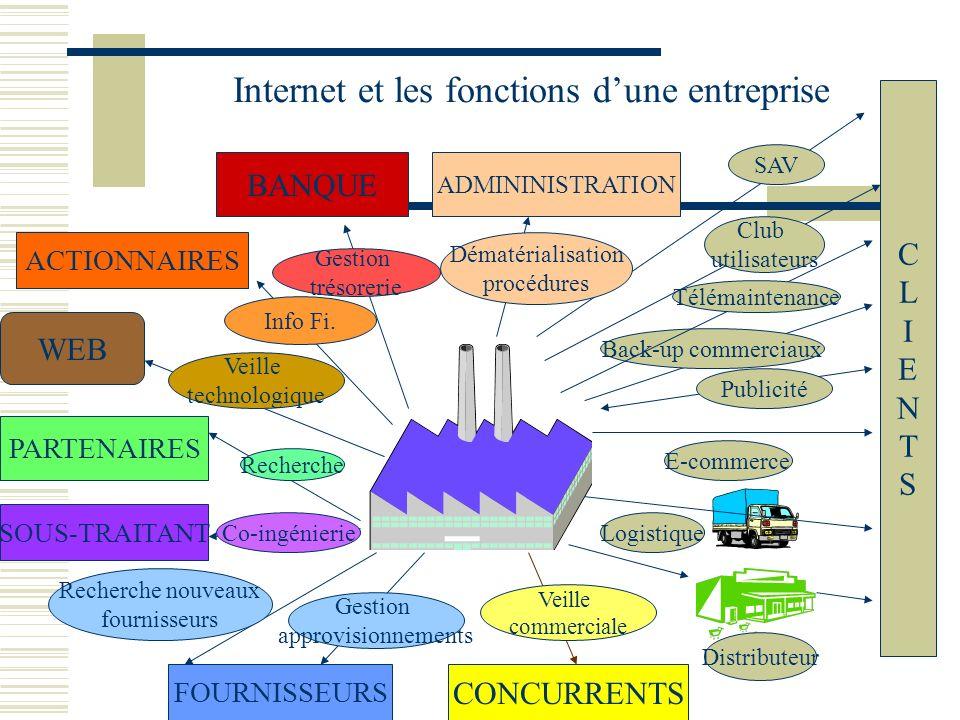 Internet et les fonctions d'une entreprise