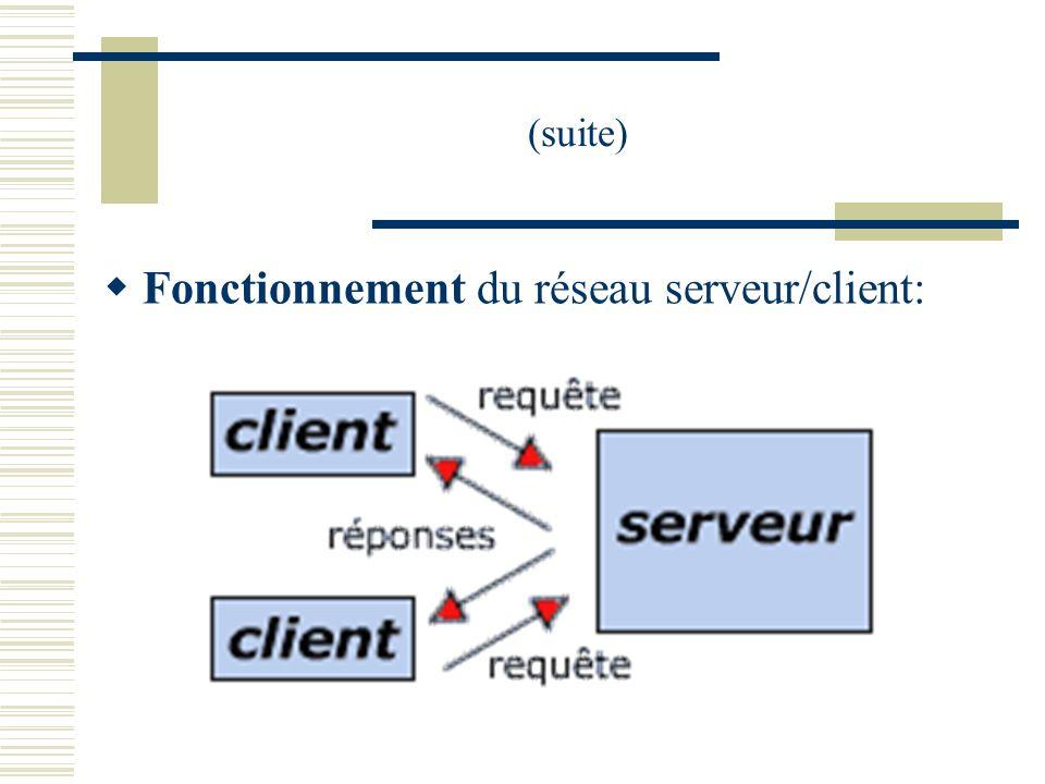 Fonctionnement du réseau serveur/client: