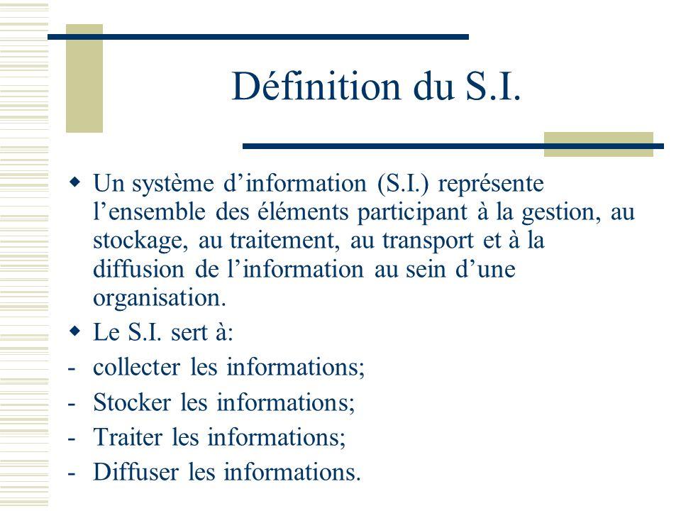 Définition du S.I.