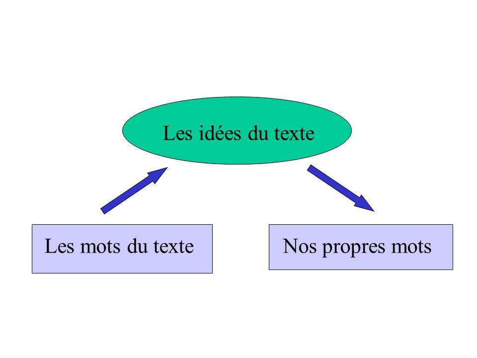 Les mots du texte Nos propres mots