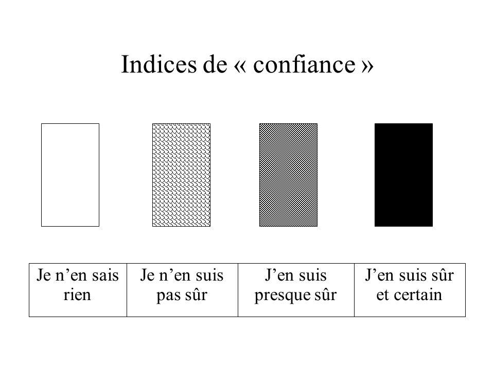 Indices de « confiance »