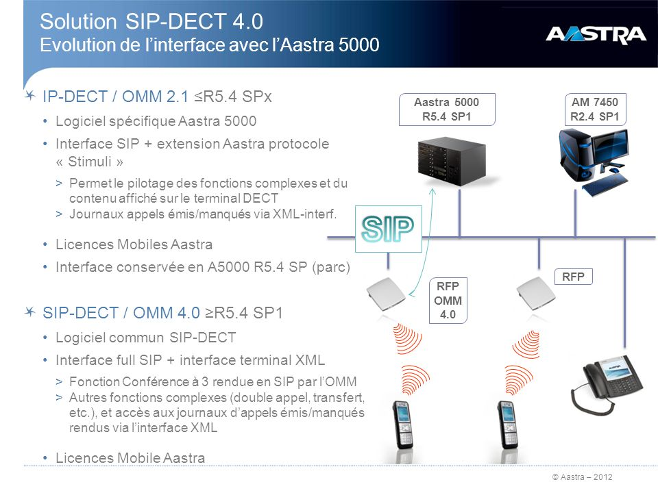 Solution SIP-DECT 4.0 Evolution de l'interface avec l'Aastra 5000