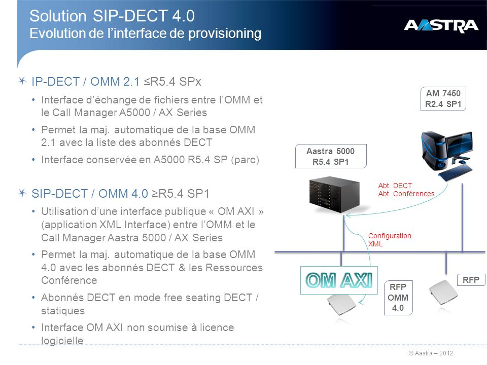 Solution SIP-DECT 4.0 Evolution de l'interface de provisioning