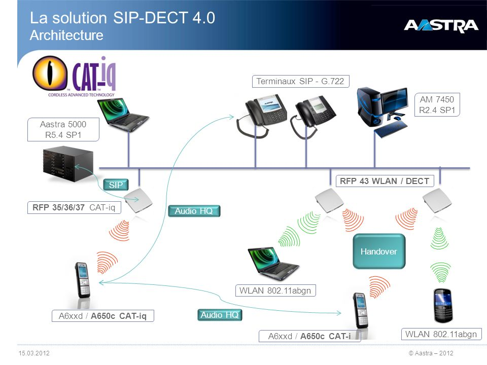 La solution SIP-DECT 4.0 Architecture