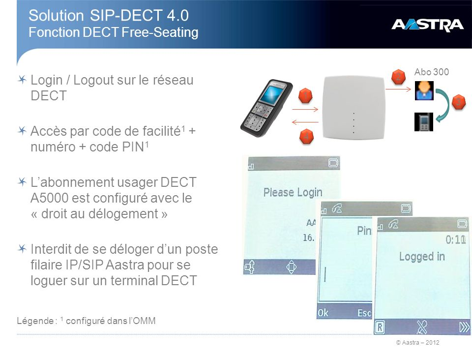 Solution SIP-DECT 4.0 Fonction DECT Free-Seating