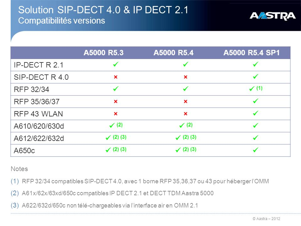 Solution SIP-DECT 4.0 & IP DECT 2.1 Compatibilités versions