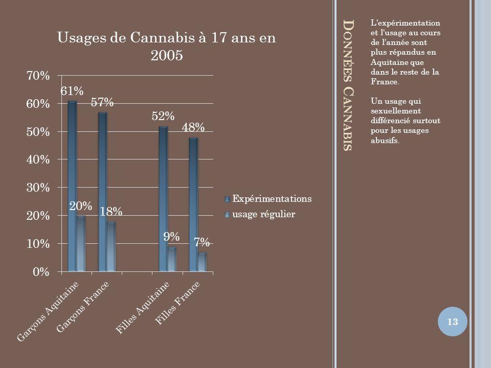 L expérimentation et l usage au cours de l année sont plus répandus en Aquitaine que dans le reste de la France.