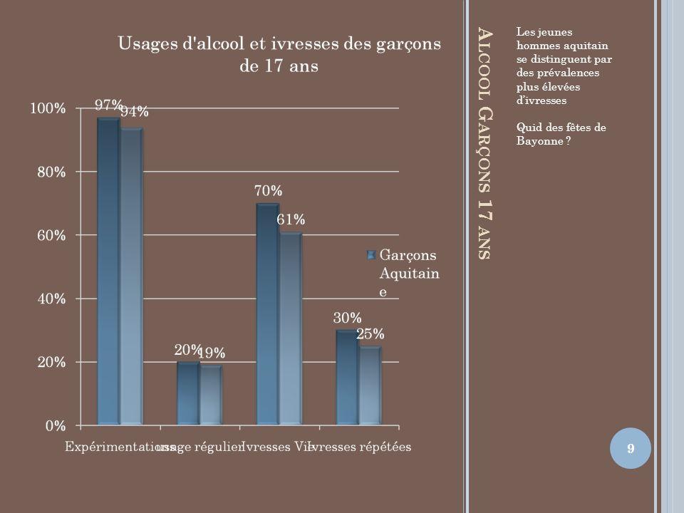 Les jeunes hommes aquitain se distinguent par des prévalences plus élevées d'ivresses