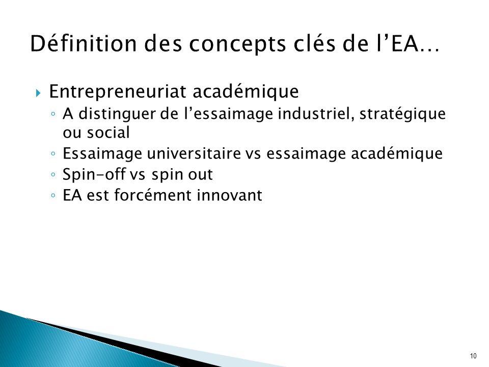 Définition des concepts clés de l'EA…