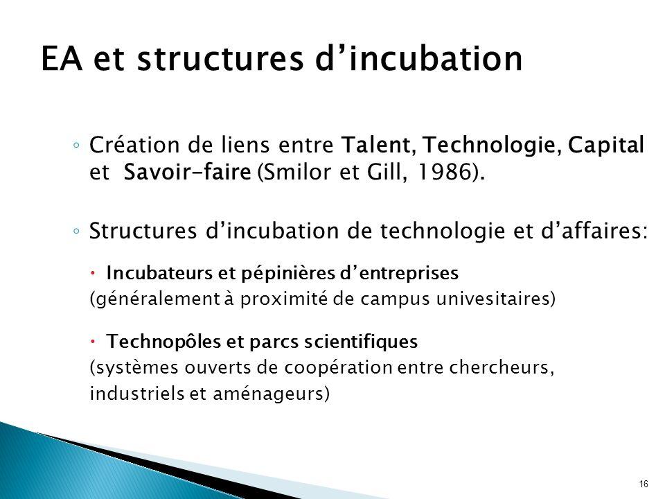 EA et structures d'incubation