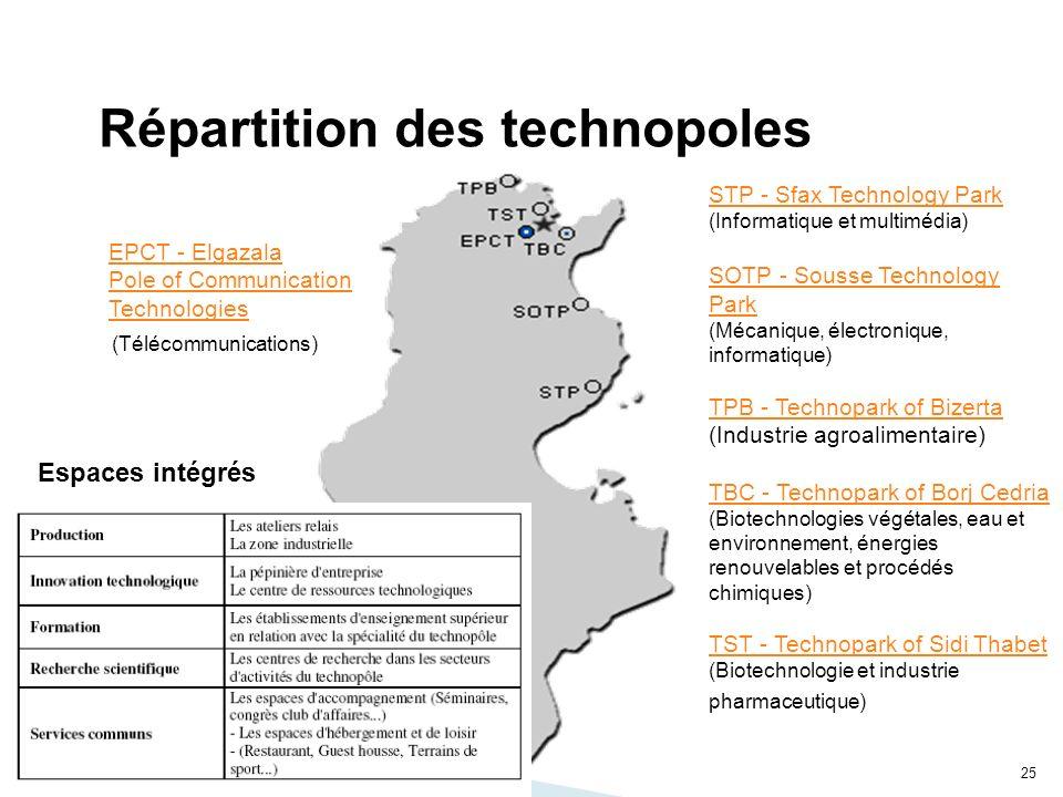 Répartition des technopoles