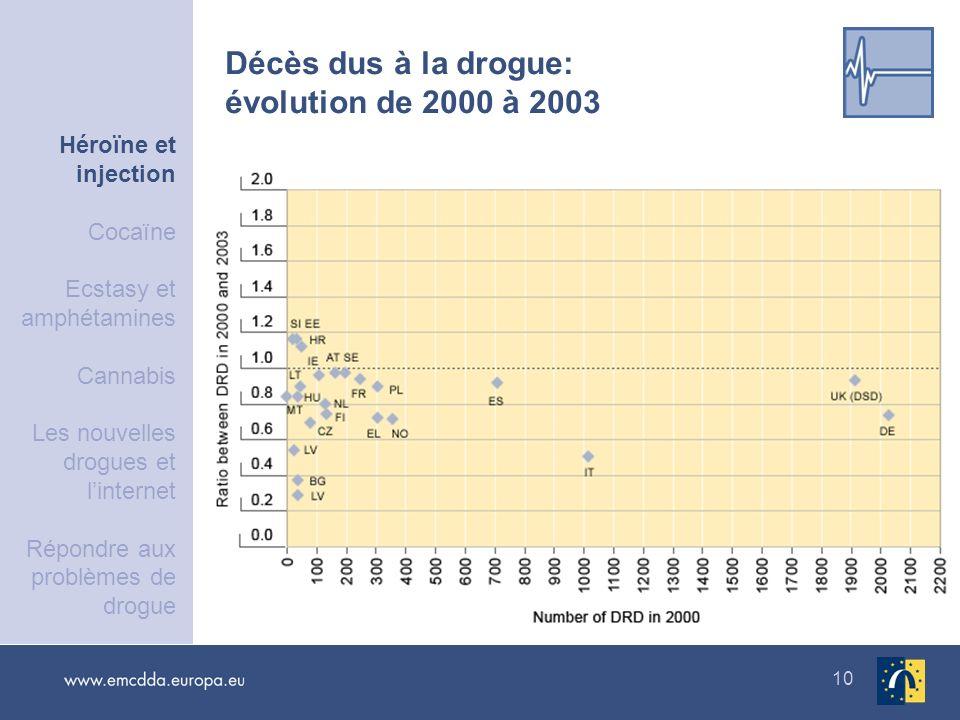Décès dus à la drogue: évolution de 2000 à 2003