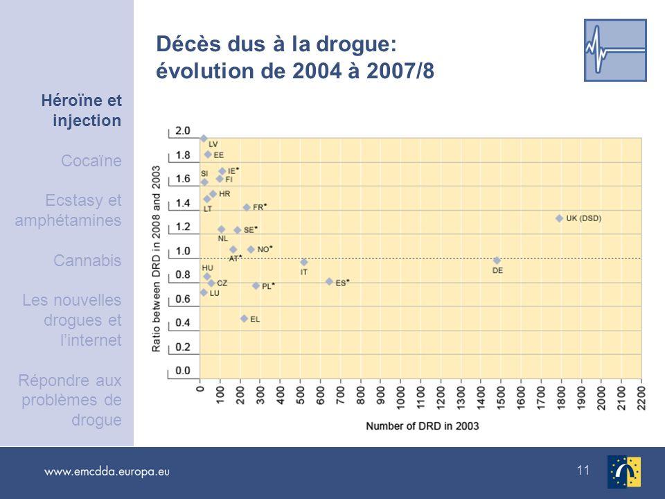 Décès dus à la drogue: évolution de 2004 à 2007/8