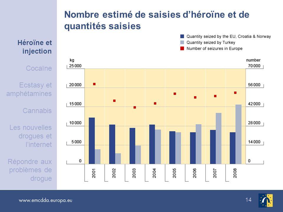 Nombre estimé de saisies d'héroïne et de quantités saisies