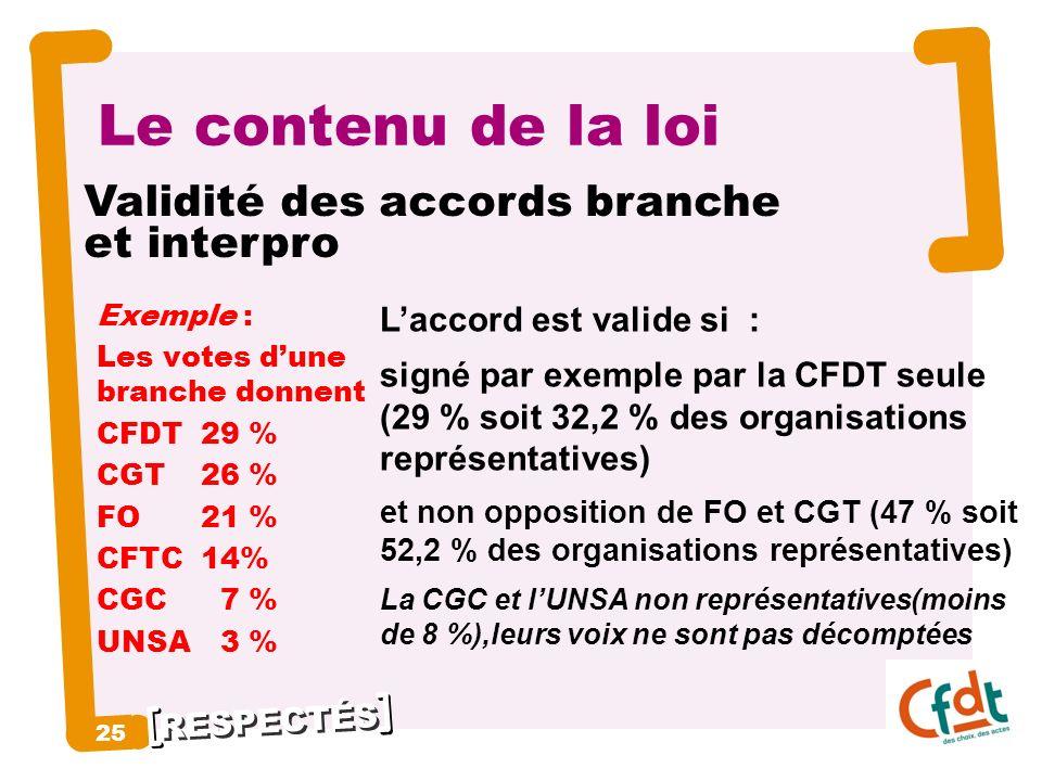 Le contenu de la loi Validité des accords branche et interpro 25