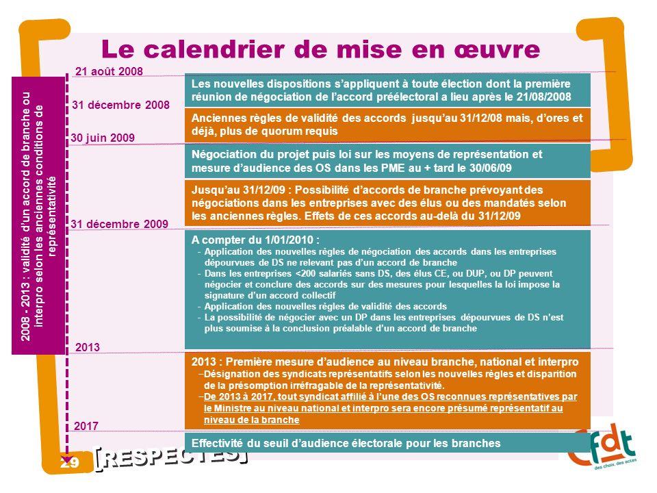 Le calendrier de mise en œuvre