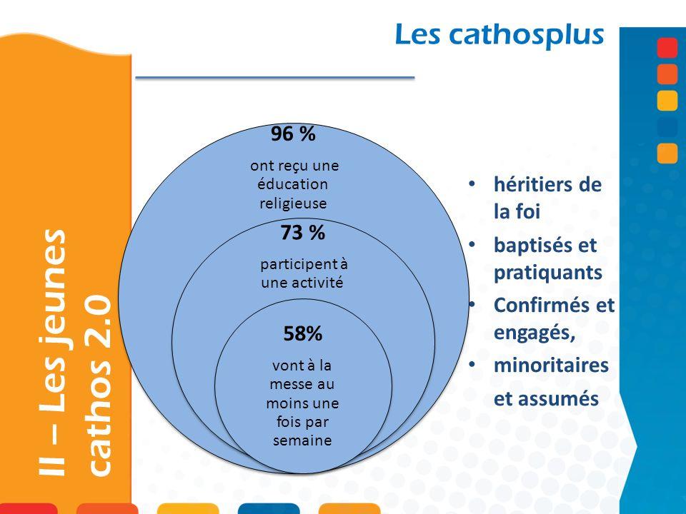 II – Les jeunes cathos 2.0 Les cathosplus 58% 96 % 73 %