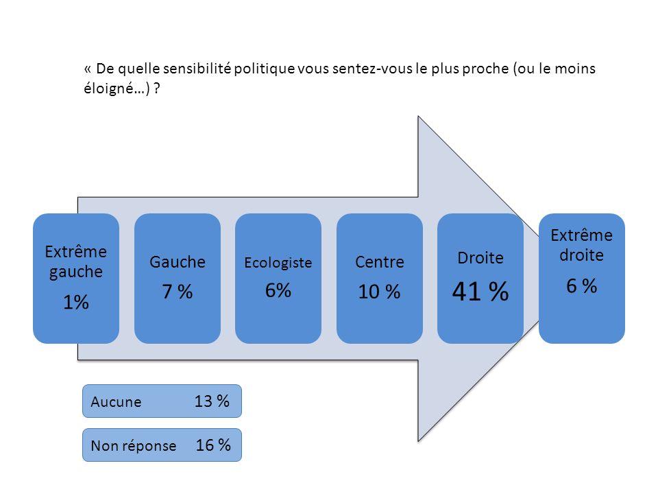 41 % 1% 7 % 6% 10 % 6 % Extrême gauche Gauche Centre Droite