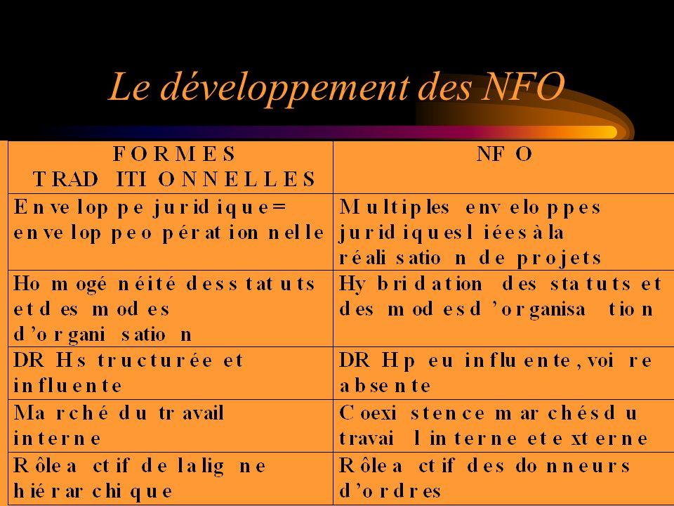 Le développement des NFO