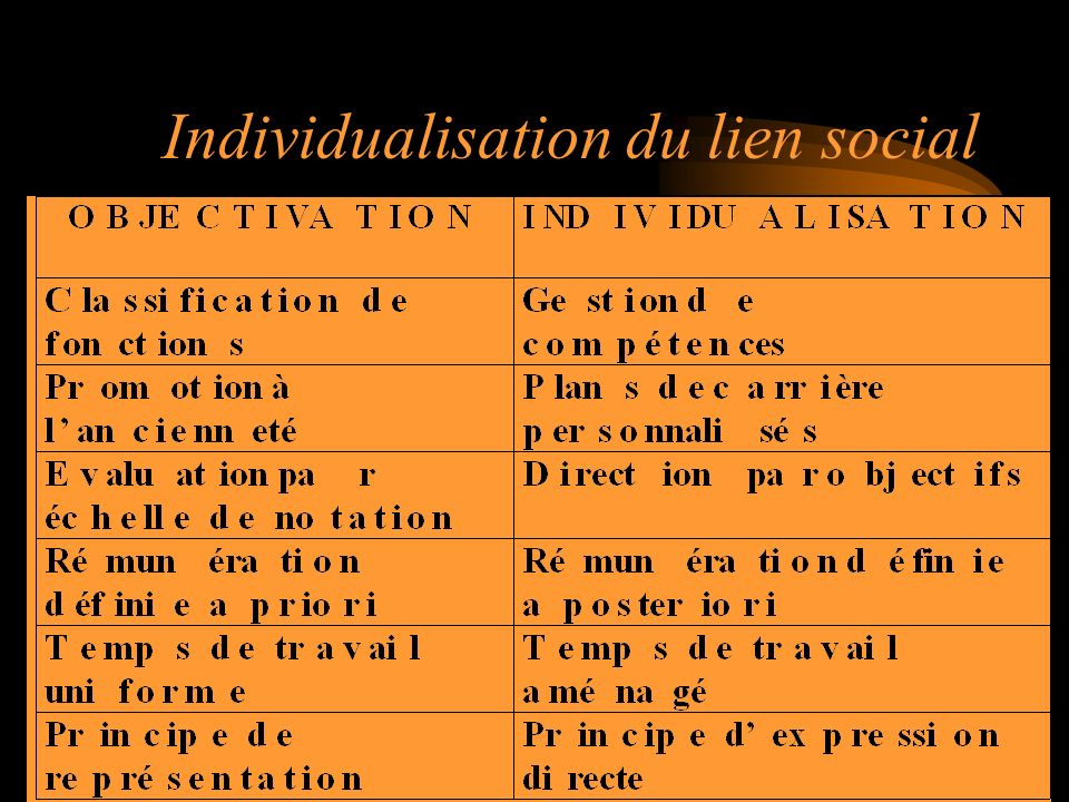 Individualisation du lien social