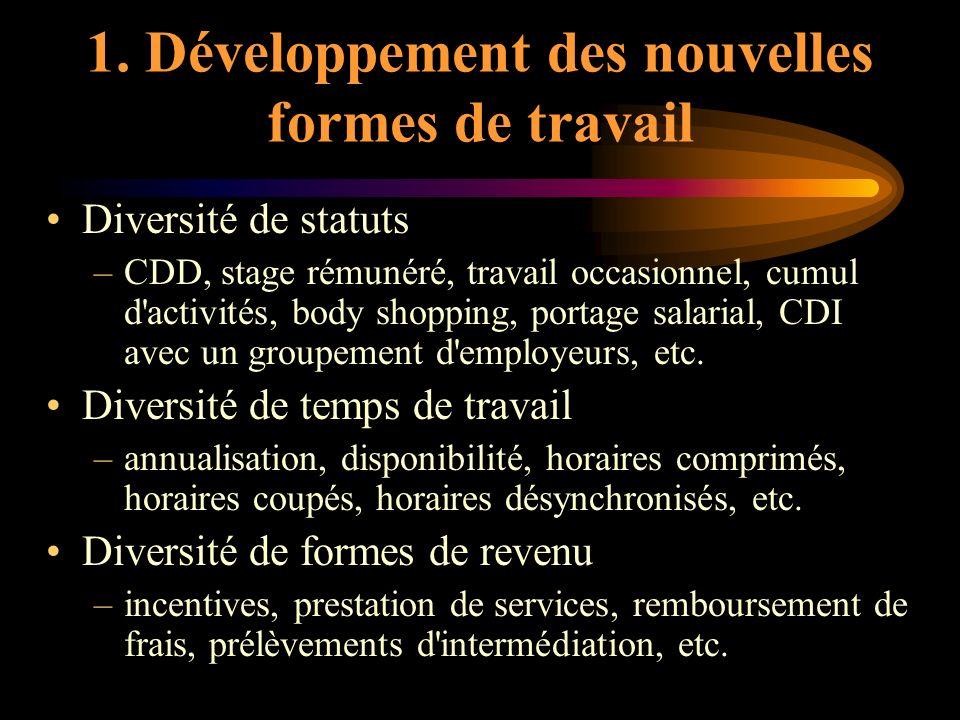 1. Développement des nouvelles formes de travail