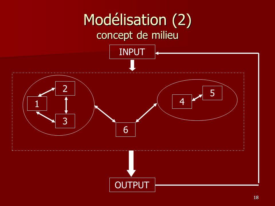 Modélisation (2) concept de milieu